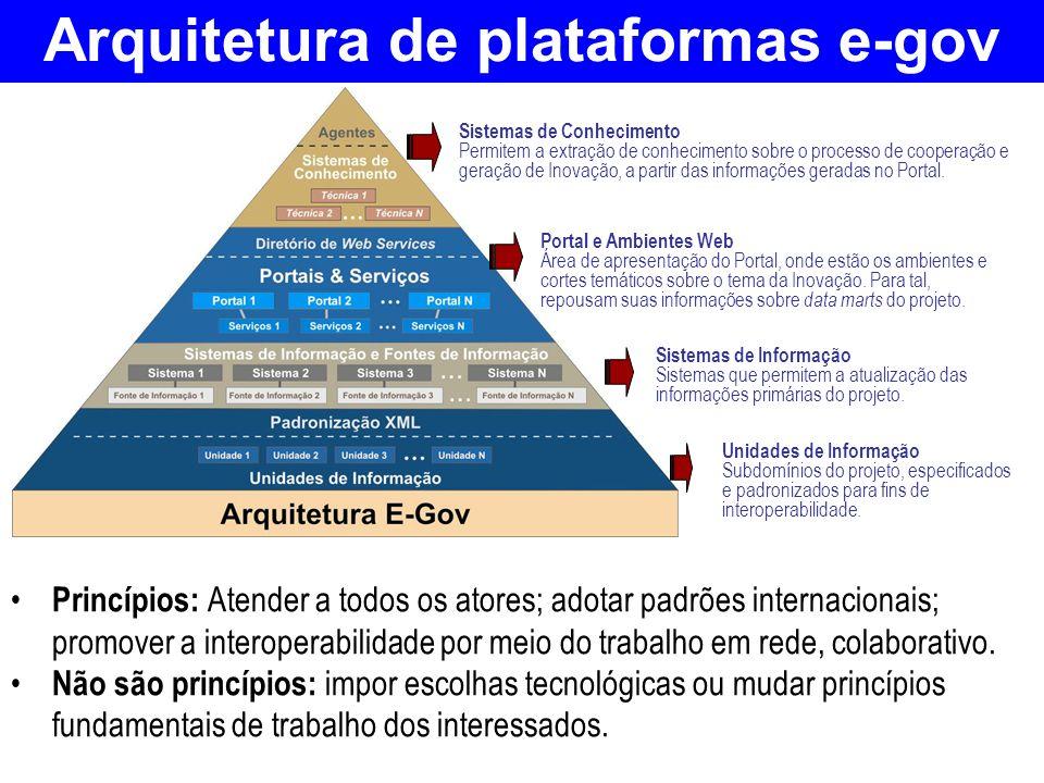 Arquitetura de plataformas e-gov Princípios: Atender a todos os atores; adotar padrões internacionais; promover a interoperabilidade por meio do traba