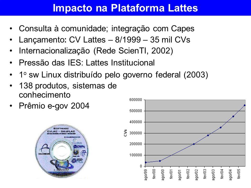 Impacto na Plataforma Lattes Consulta à comunidade; integração com Capes Lançamento : CV Lattes – 8/1999 – 35 mil CVs Internacionalização (Rede ScienT