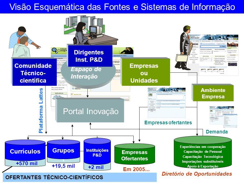 1 Comunidade Técnico- científica Empresas ou Unidades Espaço de Interação Portal Inovação Plataforma Lattes Currículos Grupos Instituições de P&D Visã