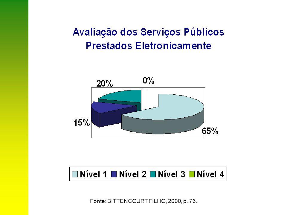 Figura 1 – O Cidadão como Foco das Soluções e Ações do Governo Eletrônico Fonte: BRASIL, 2004.