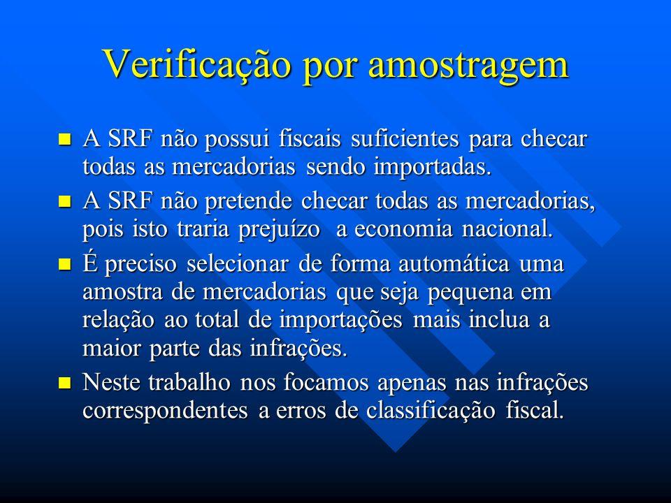 Verificação por amostragem A SRF não possui fiscais suficientes para checar todas as mercadorias sendo importadas. A SRF não possui fiscais suficiente