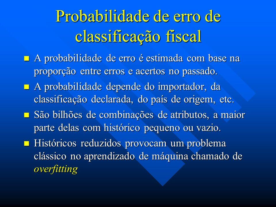Probabilidade de erro de classificação fiscal A probabilidade de erro é estimada com base na proporção entre erros e acertos no passado. A probabilida