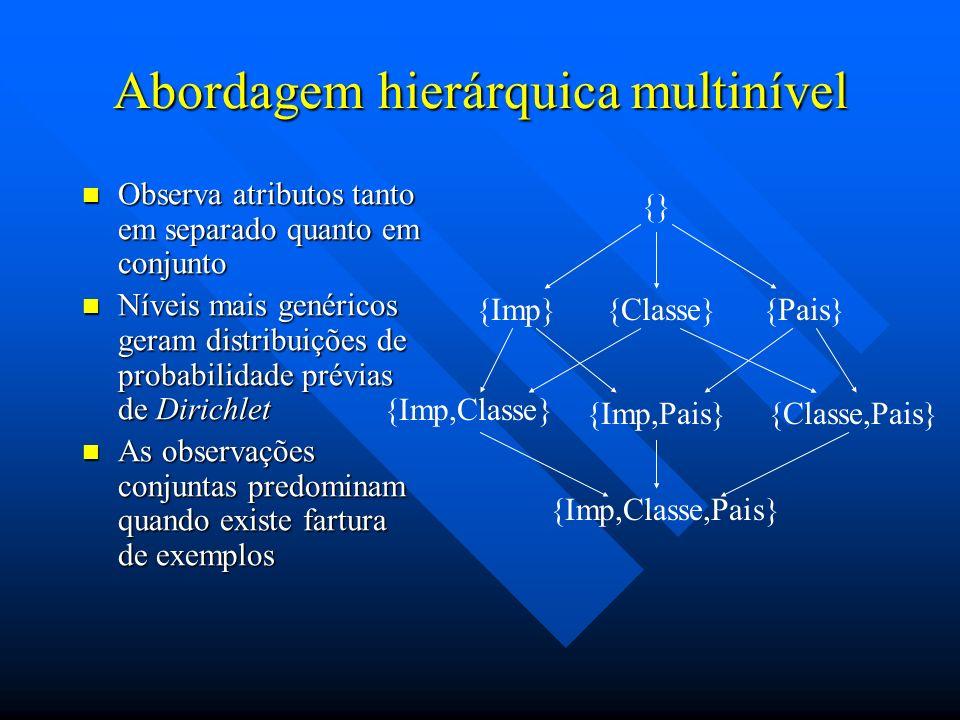 Abordagem hierárquica multinível Observa atributos tanto em separado quanto em conjunto Observa atributos tanto em separado quanto em conjunto Níveis