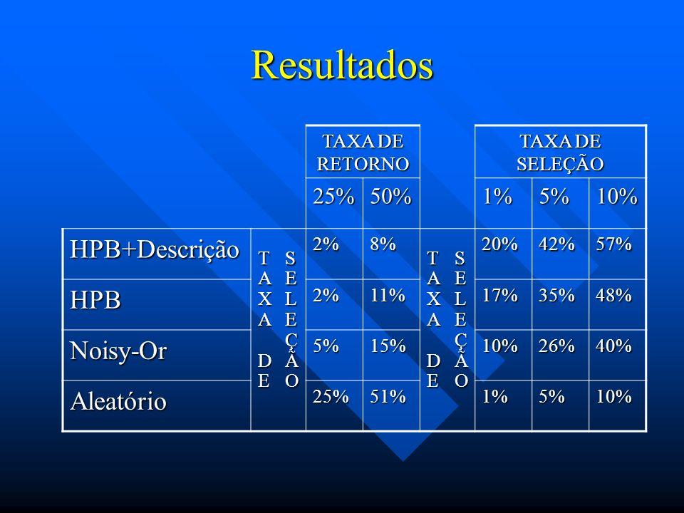 Resultados TAXA DE RETORNO TAXA DE SELEÇÃO 25%50%1%5%10% HPB+DescriçãoTAXADESELEÇÃO2%8%TAXADESELEÇÃO20%42%57% HPB2%11%17%35%48% Noisy-Or5%15%10%26%40%