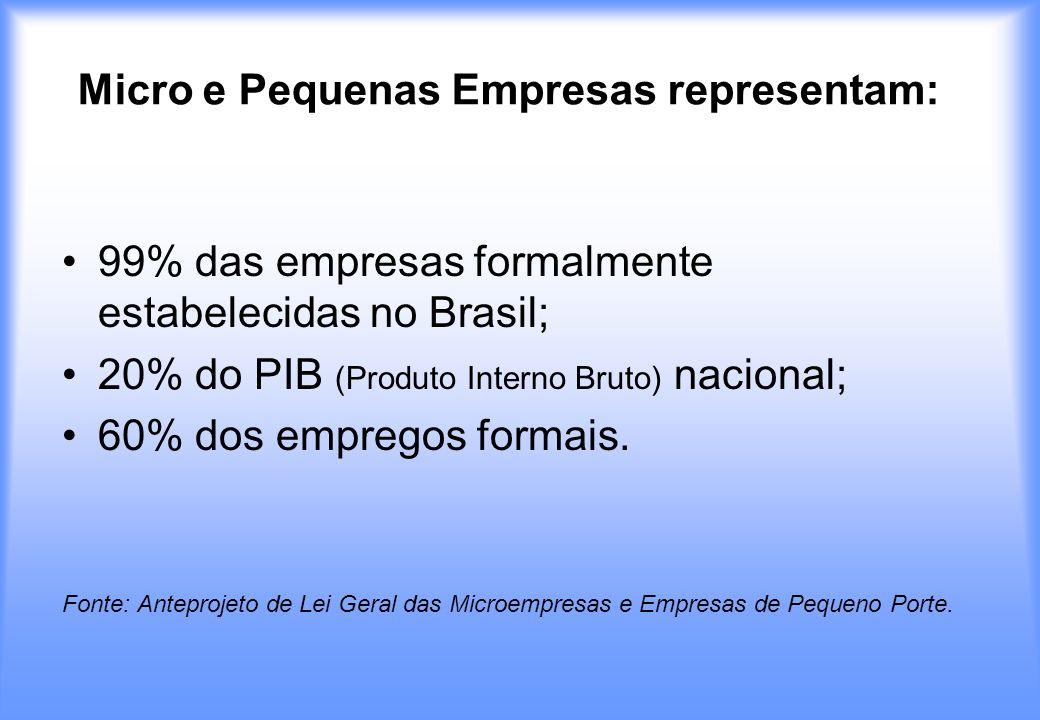 Micro e Pequenas Empresas representam: 99% das empresas formalmente estabelecidas no Brasil; 20% do PIB (Produto Interno Bruto) nacional; 60% dos empr