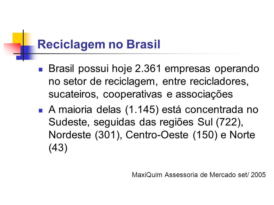 Reciclagem no Brasil Brasil possui hoje 2.361 empresas operando no setor de reciclagem, entre recicladores, sucateiros, cooperativas e associações A m