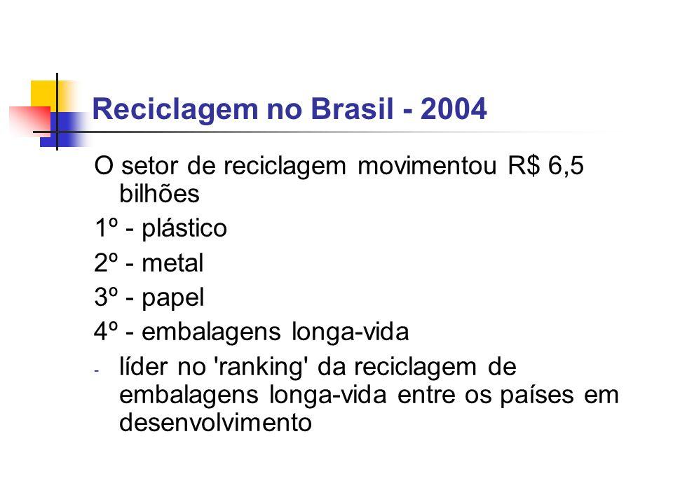 Reciclagem no Brasil - 2004 O setor de reciclagem movimentou R$ 6,5 bilhões 1º - plástico 2º - metal 3º - papel 4º - embalagens longa-vida - líder no