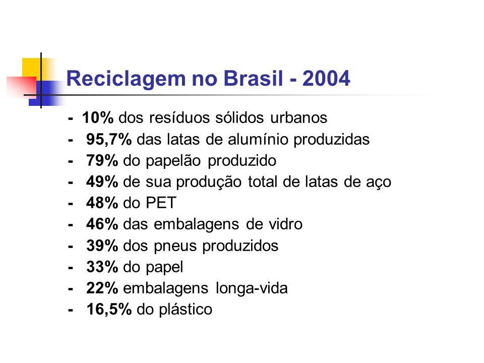 Reciclagem no Brasil - 2004 - 10% dos resíduos sólidos urbanos - 95,7% das latas de alumínio produzidas - 79% do papelão produzido - 49% de sua produç