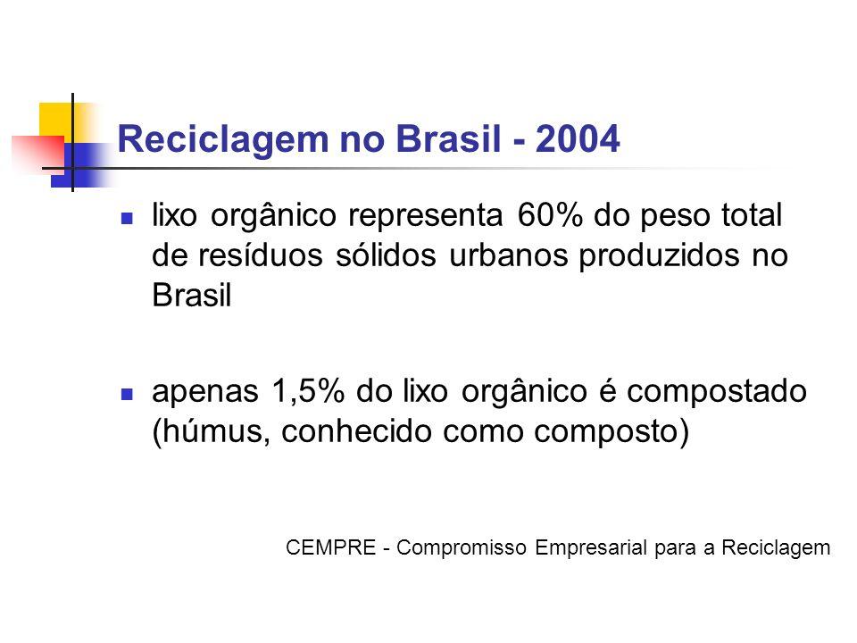 Reciclagem no Brasil - 2004 lixo orgânico representa 60% do peso total de resíduos sólidos urbanos produzidos no Brasil apenas 1,5% do lixo orgânico é