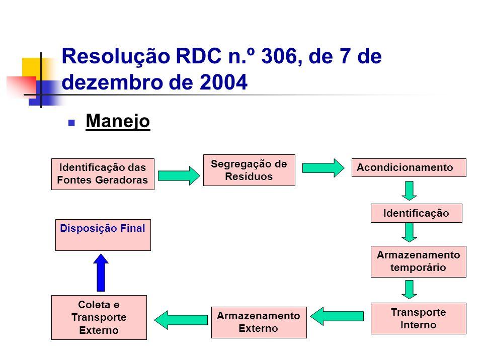 Manejo Identificação das Fontes Geradoras Segregação de Resíduos Acondicionamento Identificação Armazenamento temporário Transporte Interno Armazename