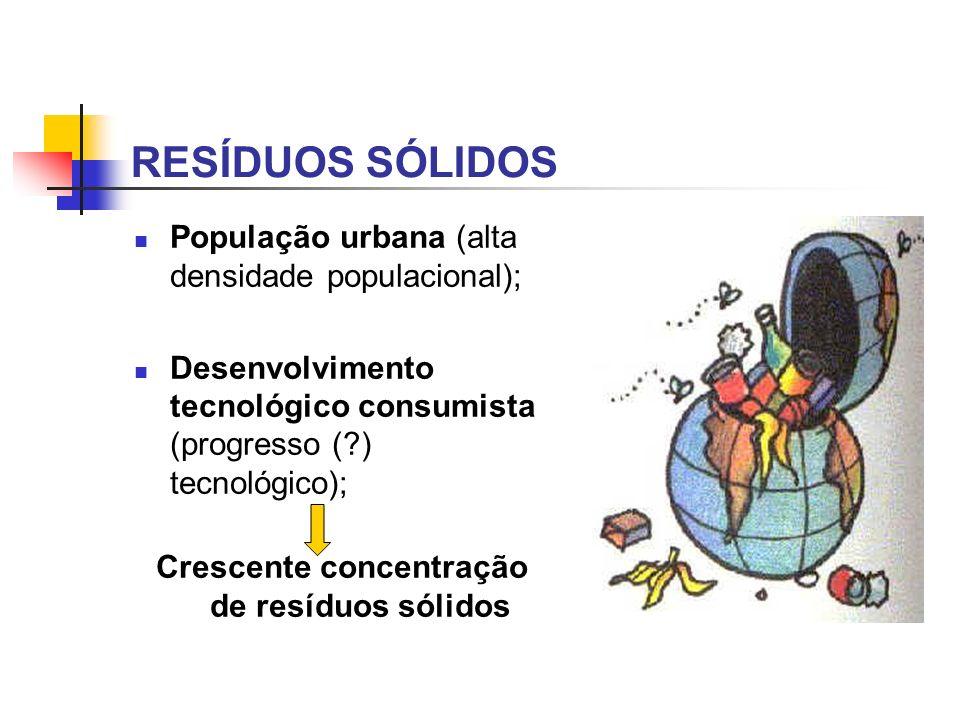 População urbana (alta densidade populacional); Desenvolvimento tecnológico consumista (progresso (?) tecnológico); Crescente concentração de resíduos