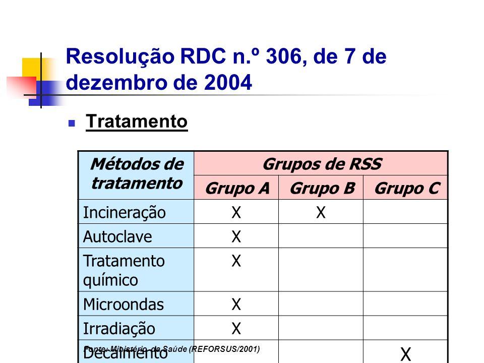 Tratamento Métodos de tratamento Grupos de RSS Grupo AGrupo BGrupo C IncineraçãoXX AutoclaveX Tratamento químico X MicroondasX IrradiaçãoX Decaimento