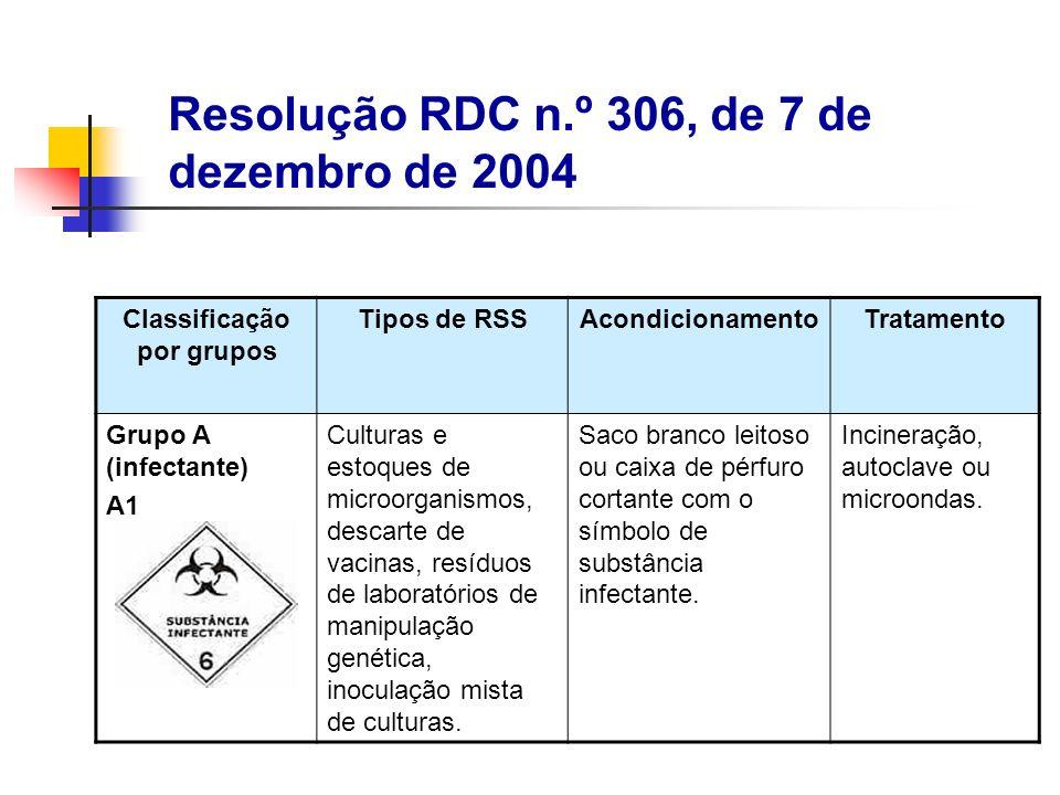 Classificação por grupos Tipos de RSSAcondicionamentoTratamento Grupo A (infectante) A1 Culturas e estoques de microorganismos, descarte de vacinas, r