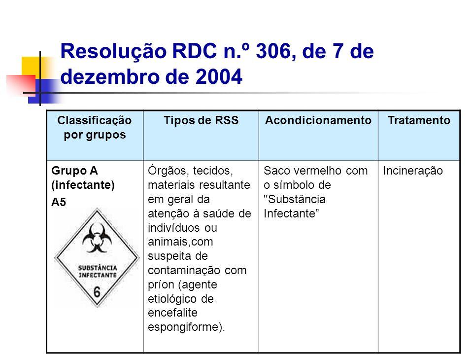 Classificação por grupos Tipos de RSSAcondicionamentoTratamento Grupo A (infectante) A5 Órgãos, tecidos, materiais resultante em geral da atenção à sa