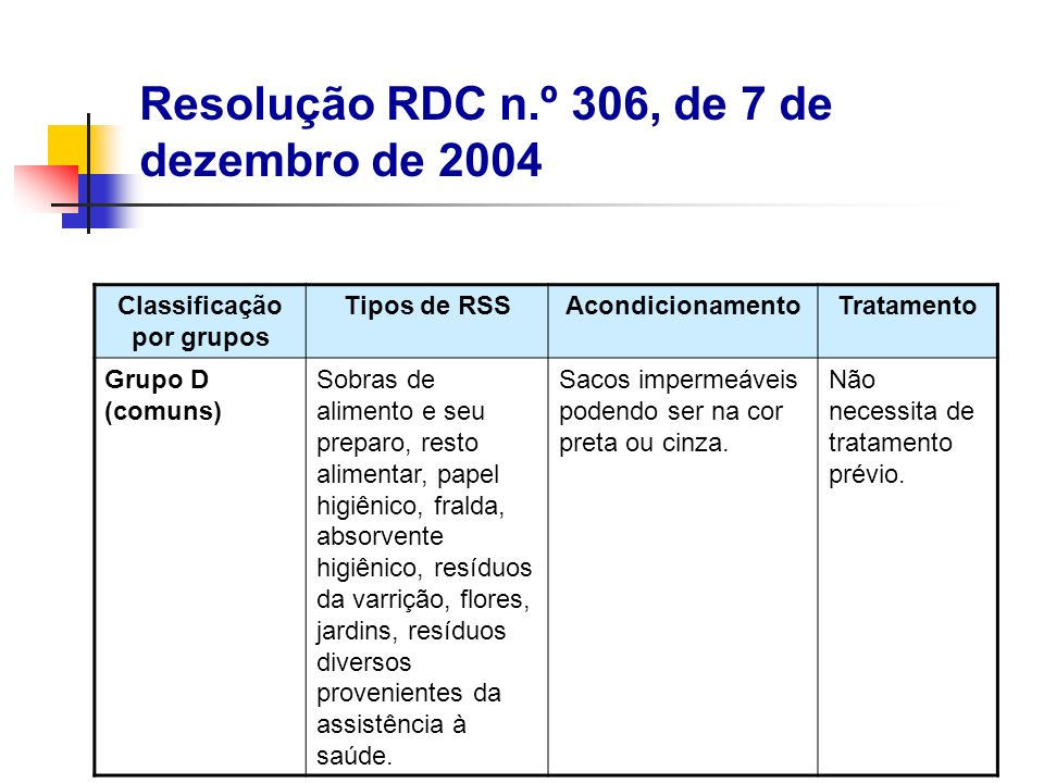 Classificação por grupos Tipos de RSSAcondicionamentoTratamento Grupo D (comuns) Sobras de alimento e seu preparo, resto alimentar, papel higiênico, f