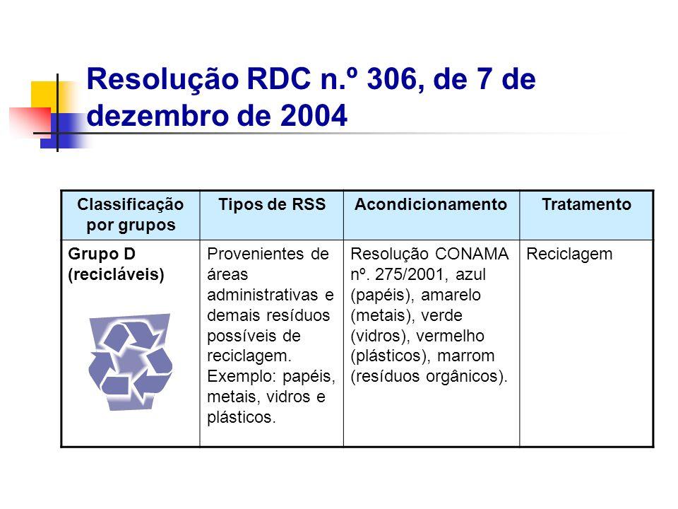 Classificação por grupos Tipos de RSSAcondicionamentoTratamento Grupo D (recicláveis) Provenientes de áreas administrativas e demais resíduos possívei