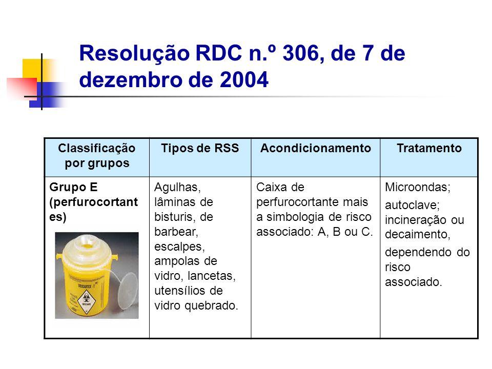 Classificação por grupos Tipos de RSSAcondicionamentoTratamento Grupo E (perfurocortant es) Agulhas, lâminas de bisturis, de barbear, escalpes, ampola
