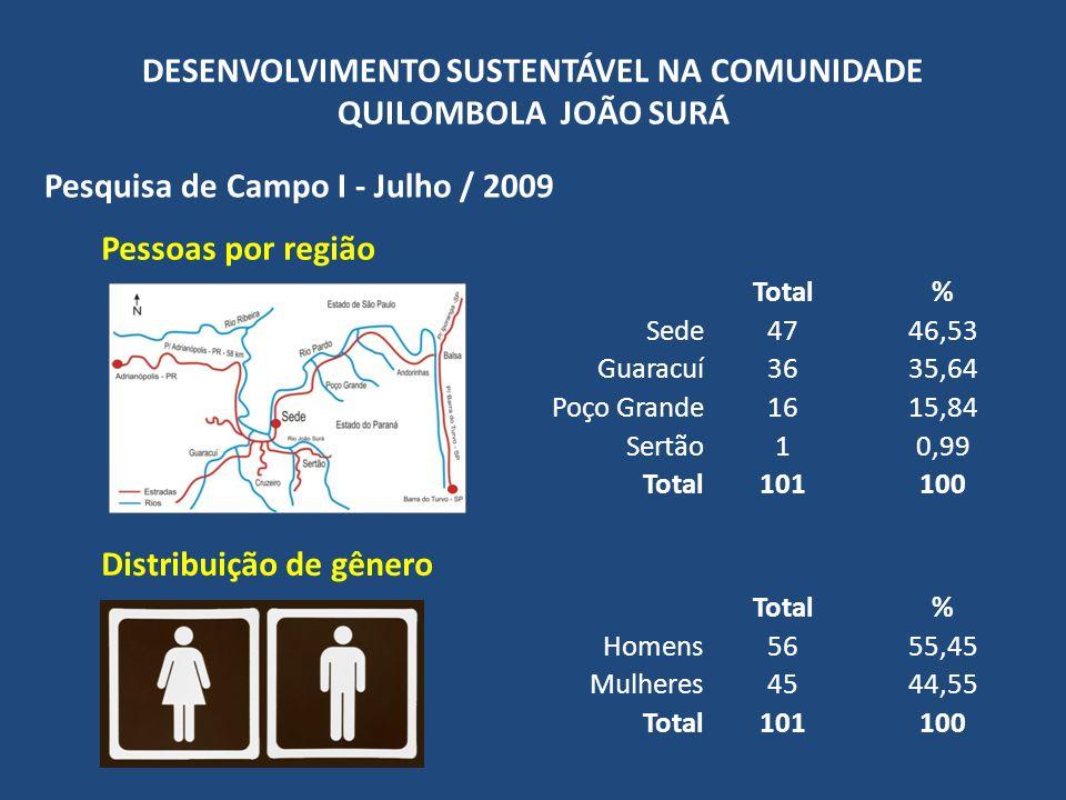 DESENVOLVIMENTO SUSTENTÁVEL NA COMUNIDADE QUILOMBOLA JOÃO SURÁ Pesquisa de Campo I - Julho / 2009 Distribuição etária geral e por gênero Total%Homens % total homens (n = 101) Mulheres % total mulheres (n=101) Até 1 ano10,9900,0010,99 De 1 a 5 anos54,9532,9721,98 De 6 a 10 anos98,9143,9654,95 De 11 a 15 anos76,9321,9854,95 De 16 a 20 anos98,9176,9321,98 De 21 a 25 anos98,9165,9432,97 De 26 a 30 anos65,9421,9843,96 De 31 a 35 anos21,982 00,00 De 36 a 40 anos54,9510,9943,96 De 41 a 50 anos2019,801312,8776,93 De 51 a 65 anos1111,0054,9565,94 De 66 a 80 anos1413,8698,9154,95 Acima de 80 anos21,9810,991 Não informado10,991 00,00 Total (n)1011005655,454544,55