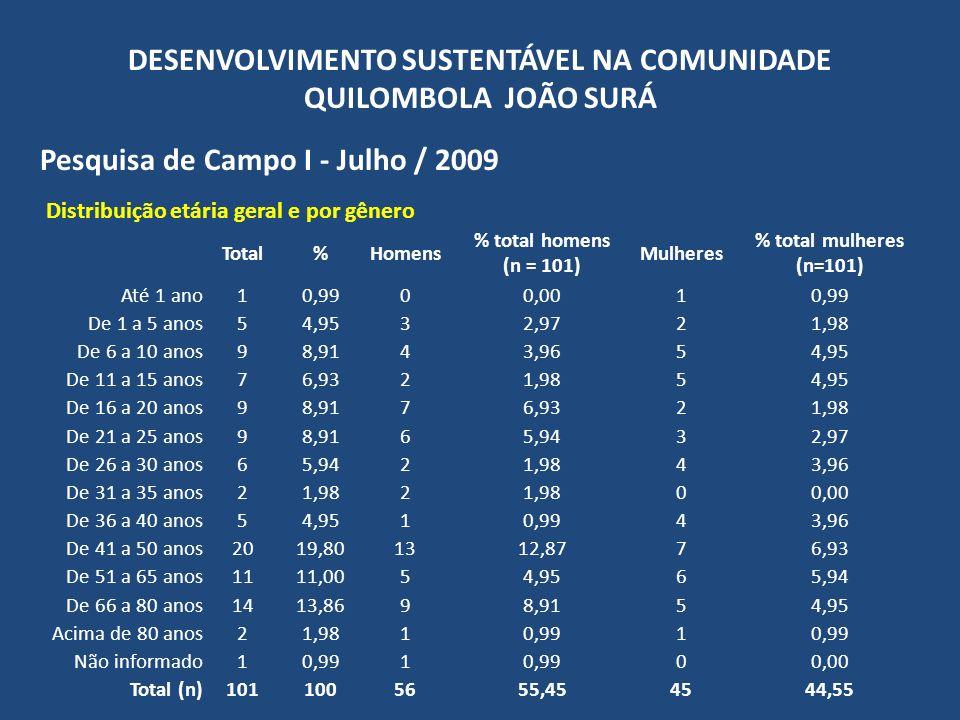 DESENVOLVIMENTO SUSTENTÁVEL NA COMUNIDADE QUILOMBOLA JOÃO SURÁ Pesquisa de Campo I - Julho / 2009 Distribuição dentro do gênero Homens% Homens (n = 56)Mulheres% mulheres (n = 45) Até 1 ano00,0012,22 De 1 a 5 anos35,3023,57 De 6 a 10 anos47,0758,93 De 11 a 15 anos23,5458,93 De 16 a 20 anos712,3823,57 De 21 a 25 anos610,6135,36 De 26 a 30 anos23,5447,14 De 31 a 35 anos23,5400,00 De 36 a 40 anos11,7747,14 De 41 a 50 anos1322,98712,50 De 51 a 65 anos58,84610,71 De 66 a 80 anos915,9158,93 Acima de 80 anos11,7711,79 Não informado11,7700,00 Total (n)5610045100
