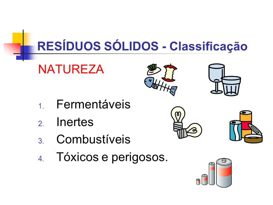 NATUREZA 1. Fermentáveis 2. Inertes 3. Combustíveis 4. Tóxicos e perigosos. RESÍDUOS SÓLIDOS - Classificação