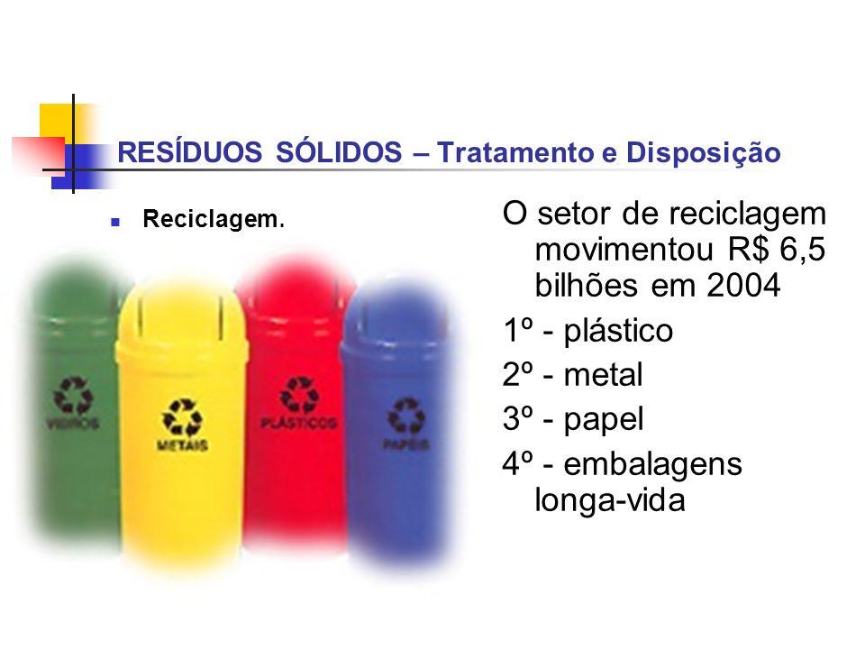 RESÍDUOS SÓLIDOS – Tratamento e Disposição Reciclagem. O setor de reciclagem movimentou R$ 6,5 bilhões em 2004 1º - plástico 2º - metal 3º - papel 4º