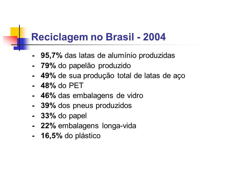 Reciclagem no Brasil - 2004 - 95,7% das latas de alumínio produzidas - 79% do papelão produzido - 49% de sua produção total de latas de aço - 48% do P