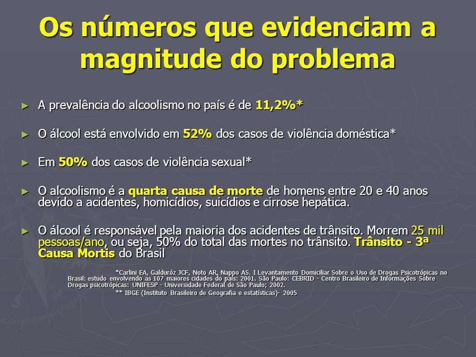 Os números que evidenciam a magnitude do problema A prevalência do alcoolismo no país é de 11,2%* A prevalência do alcoolismo no país é de 11,2%* O ál