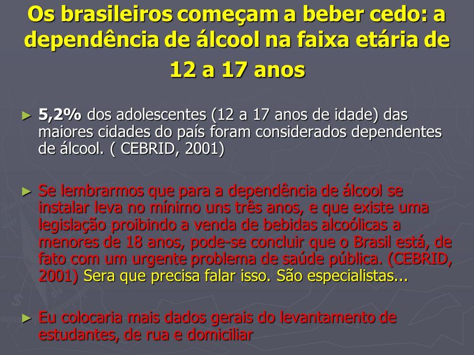 Os brasileiros começam a beber cedo: a dependência de álcool na faixa etária de 12 a 17 anos 5,2% dos adolescentes (12 a 17 anos de idade) das maiores