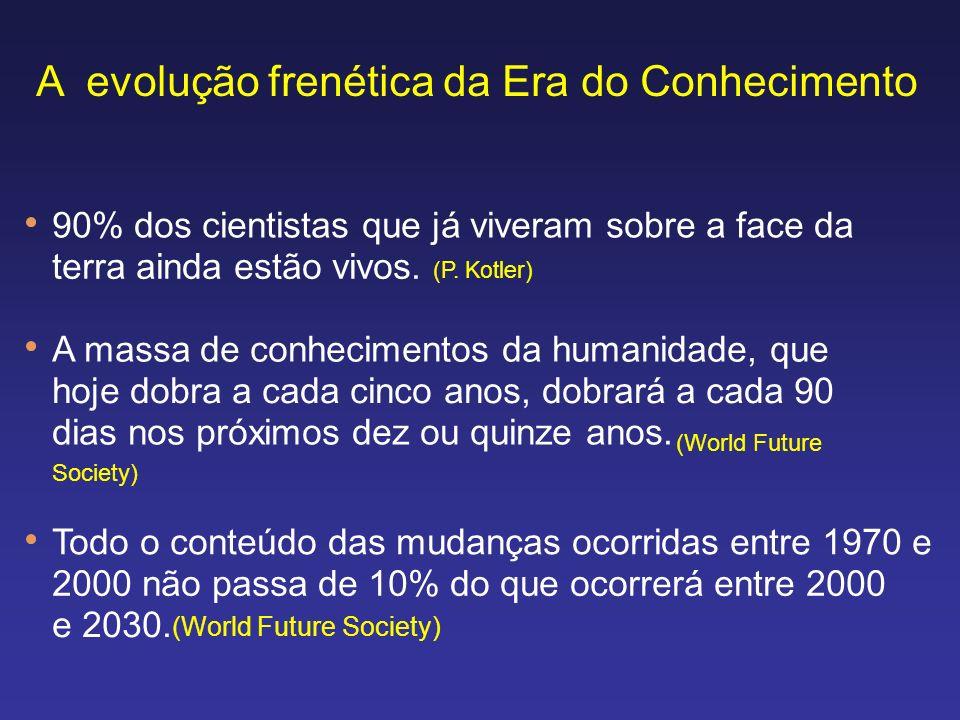 90% dos cientistas que já viveram sobre a face da terra ainda estão vivos. (P. Kotler) A massa de conhecimentos da humanidade, que hoje dobra a cada c
