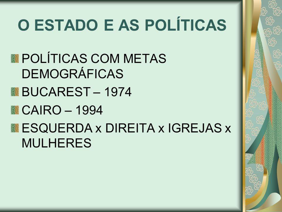 O ESTADO E AS POLÍTICAS POLÍTICAS COM METAS DEMOGRÁFICAS BUCAREST – 1974 CAIRO – 1994 ESQUERDA x DIREITA x IGREJAS x MULHERES