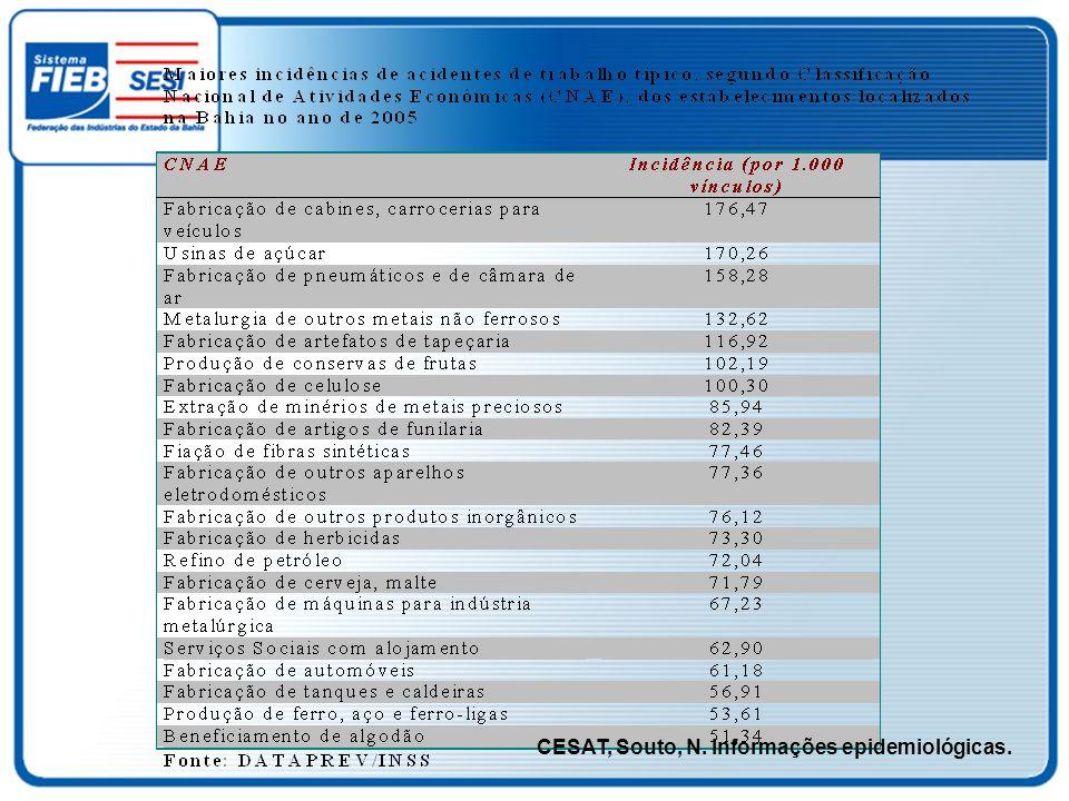 CESAT, Souto, N. Informações epidemiológicas.