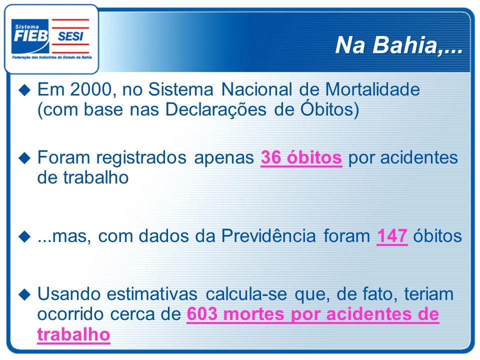 Na Bahia,... Em 2000, no Sistema Nacional de Mortalidade (com base nas Declarações de Óbitos) Foram registrados apenas 36 óbitos por acidentes de trab