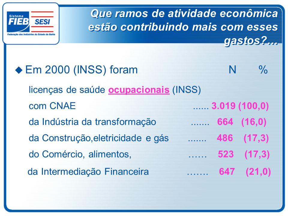 Que ramos de atividade econômica estão contribuindo mais com esses gastos?… Em 2000 (INSS) foram N % licenças de saúde ocupacionais (INSS) com CNAE...