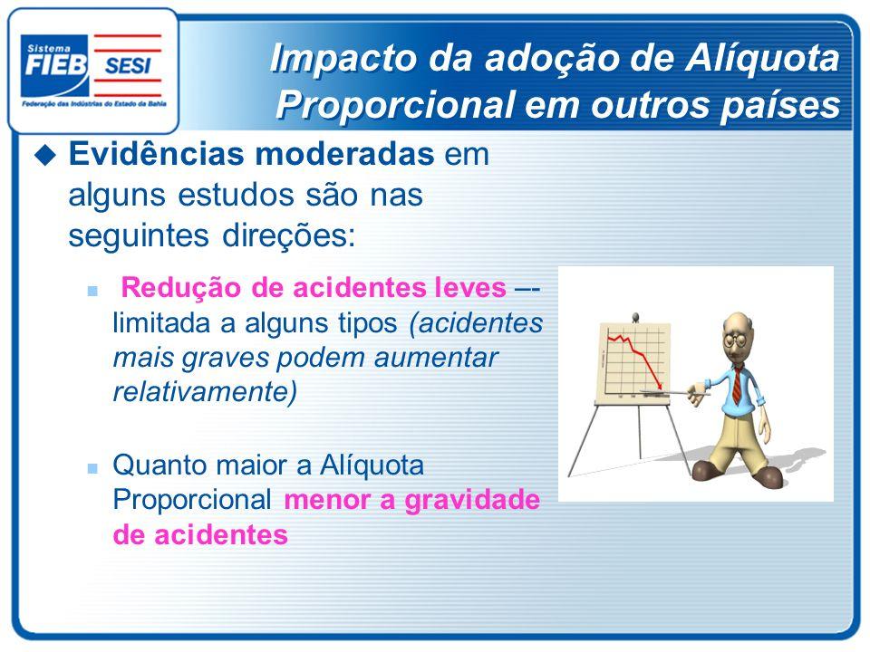 Impacto da adoção de Alíquota Proporcional em outros países Evidências moderadas em alguns estudos são nas seguintes direções: Redução de acidentes le