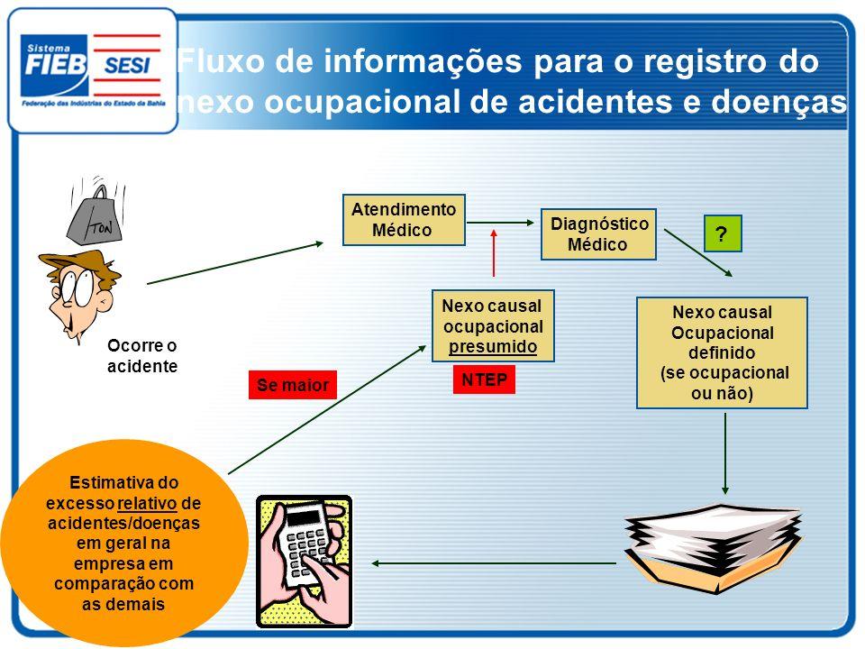 Fluxo de informações para o registro do nexo ocupacional de acidentes e doenças Ocorre o acidente Atendimento Médico Diagnóstico Médico Estimativa do