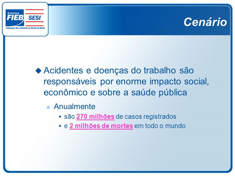 Cenário Acidentes e doenças do trabalho são responsáveis por enorme impacto social, econômico e sobre a saúde pública Anualmente são 270 milhões de ca