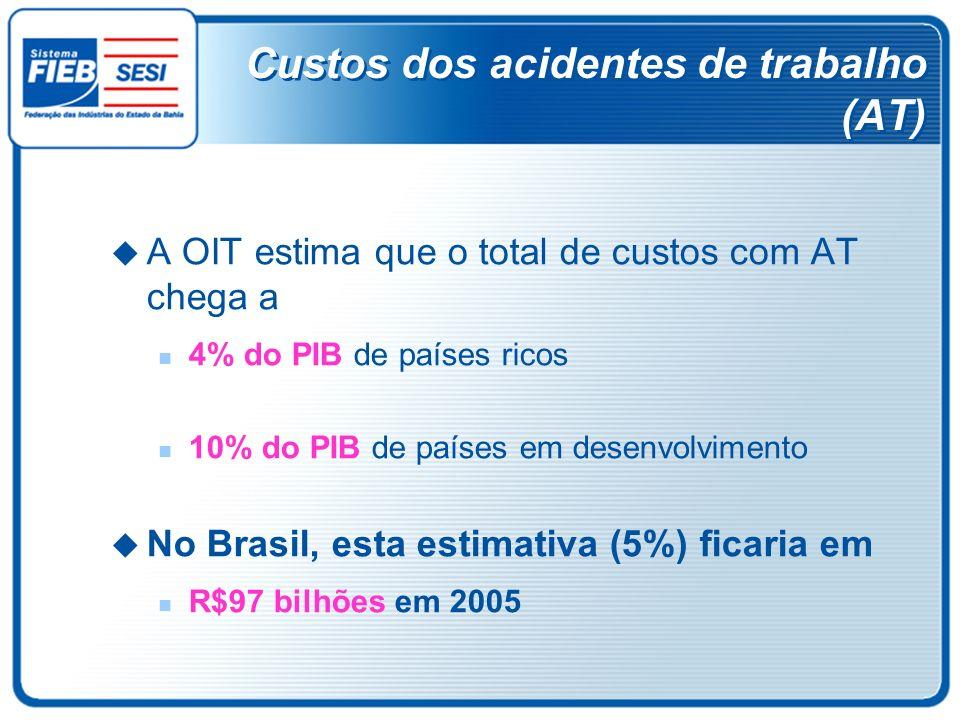 Custos dos acidentes de trabalho (AT) A OIT estima que o total de custos com AT chega a 4% do PIB de países ricos 10% do PIB de países em desenvolvime