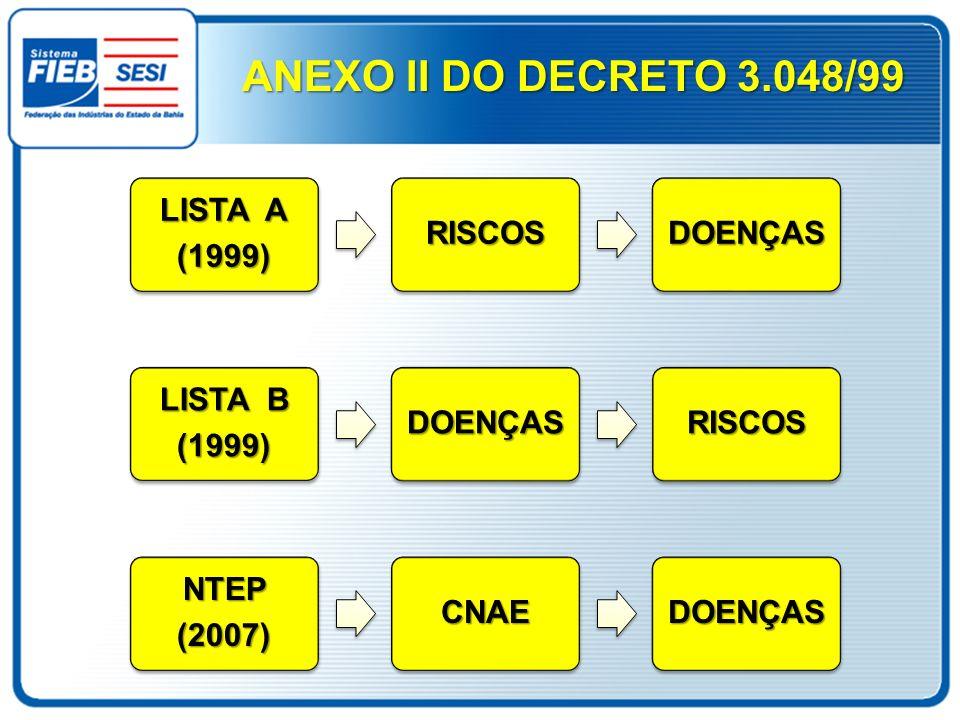 ANEXO II DO DECRETO 3.048/99 LISTA A (1999)RISCOSDOENÇAS LISTA B (1999)DOENÇASRISCOSNTEP(2007)CNAEDOENÇAS