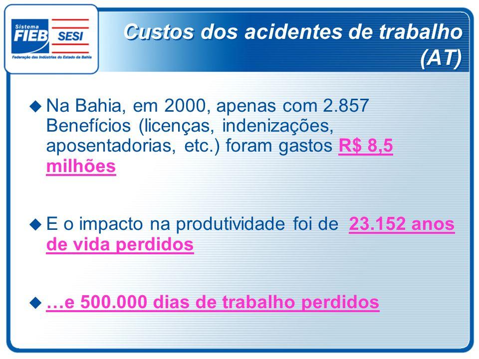 Custos dos acidentes de trabalho (AT) Na Bahia, em 2000, apenas com 2.857 Benefícios (licenças, indenizações, aposentadorias, etc.) foram gastos R$ 8,
