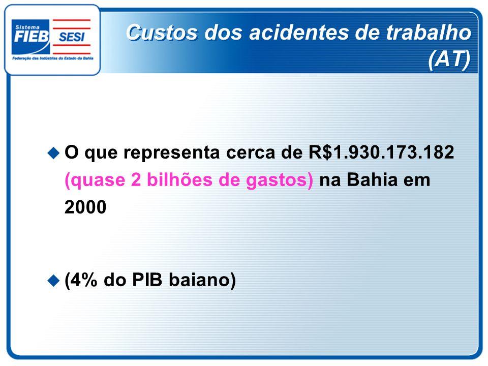 Custos dos acidentes de trabalho (AT) O que representa cerca de R$1.930.173.182 (quase 2 bilhões de gastos) na Bahia em 2000 (4% do PIB baiano)