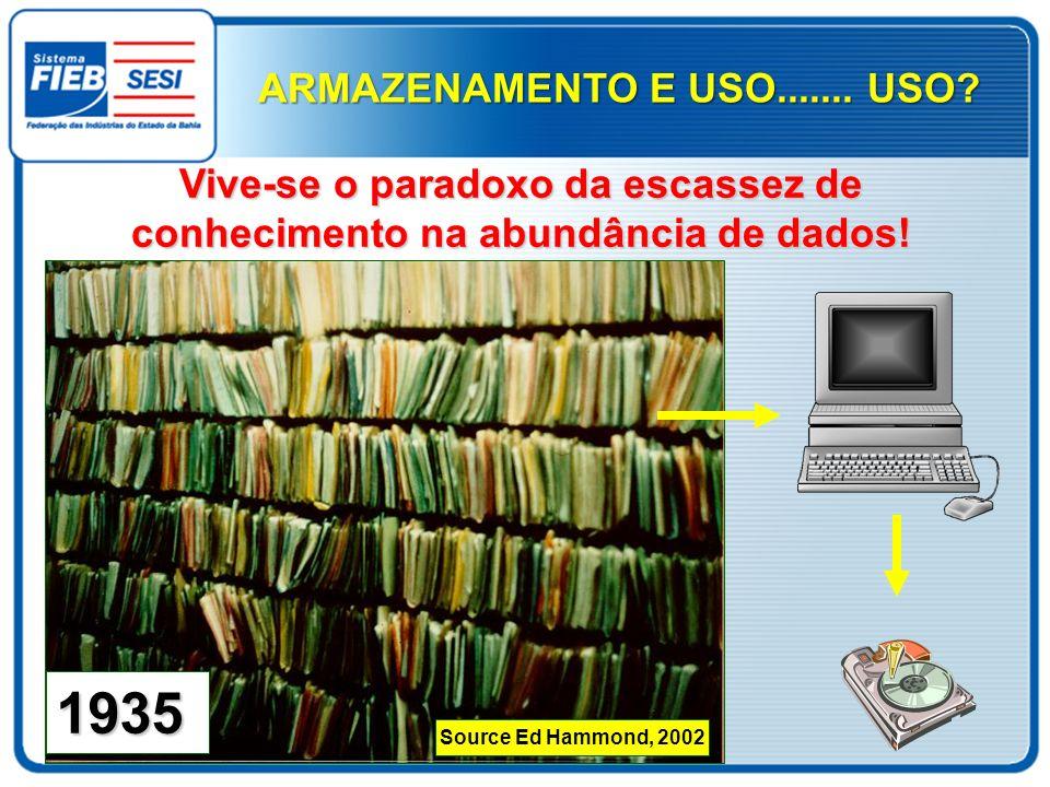 1935 Source Ed Hammond, 2002 ARMAZENAMENTO E USO....... USO? Vive-se o paradoxo da escassez de conhecimento na abundância de dados!