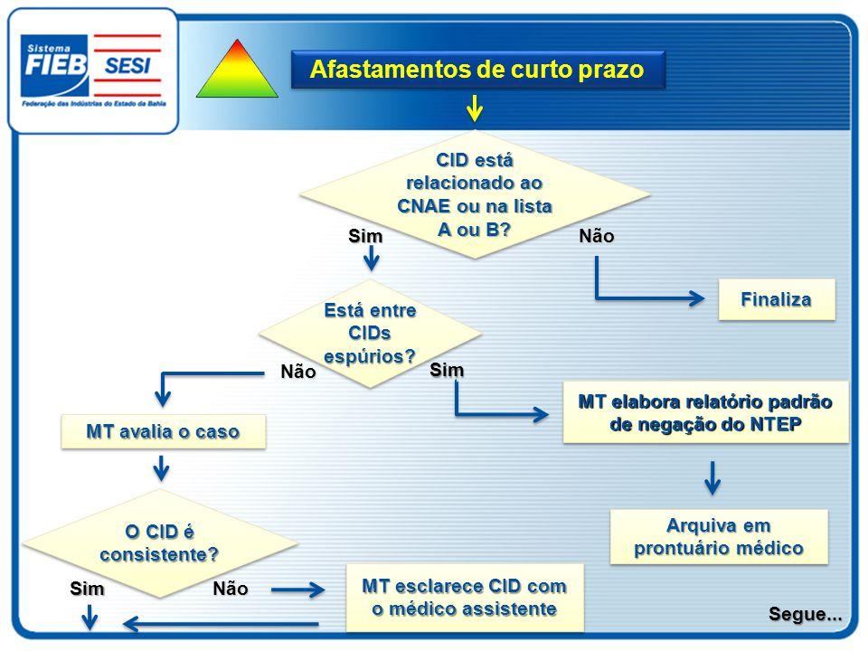 CID está relacionado ao CNAE ou na lista A ou B? Não FinalizaFinaliza Sim Está entre CIDs espúrios? Sim MT elabora relatório padrão de negação do NTEP