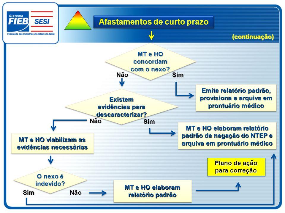 Afastamentos de curto prazo MT e HO concordam com o nexo? Sim Emite relatório padrão, provisiona e arquiva em prontuário médico Não Existem evidências
