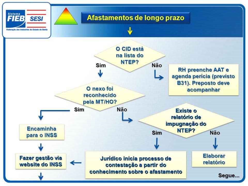 O CID está na lista do NTEP? Não RH preenche AAT e agenda perícia (previsto B31). Preposto deve acompanhar Sim O nexo foi reconhecido pela MT/HO? NãoS