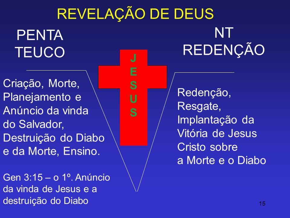 15 REVELAÇÃO DE DEUS PENTA TEUCO NT REDENÇÃO JESUSJESUS Criação, Morte, Planejamento e Anúncio da vinda do Salvador, Destruição do Diabo e da Morte, E