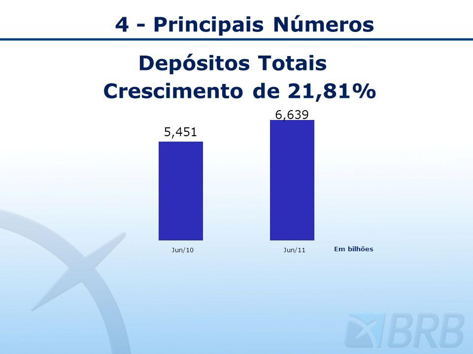 4 - Principais Números Depósitos Totais Crescimento de 21,81% Jun/10Jun/11 Em bilhões