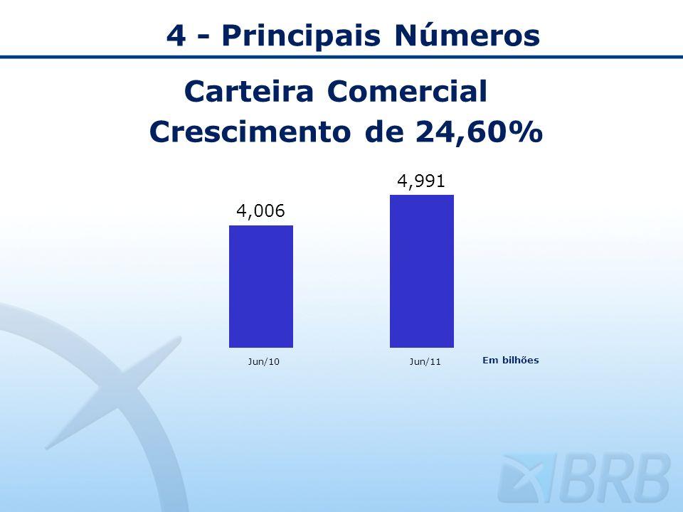 4 - Principais Números Carteira Comercial Crescimento de 24,60% Jun/10Jun/11 Em bilhões