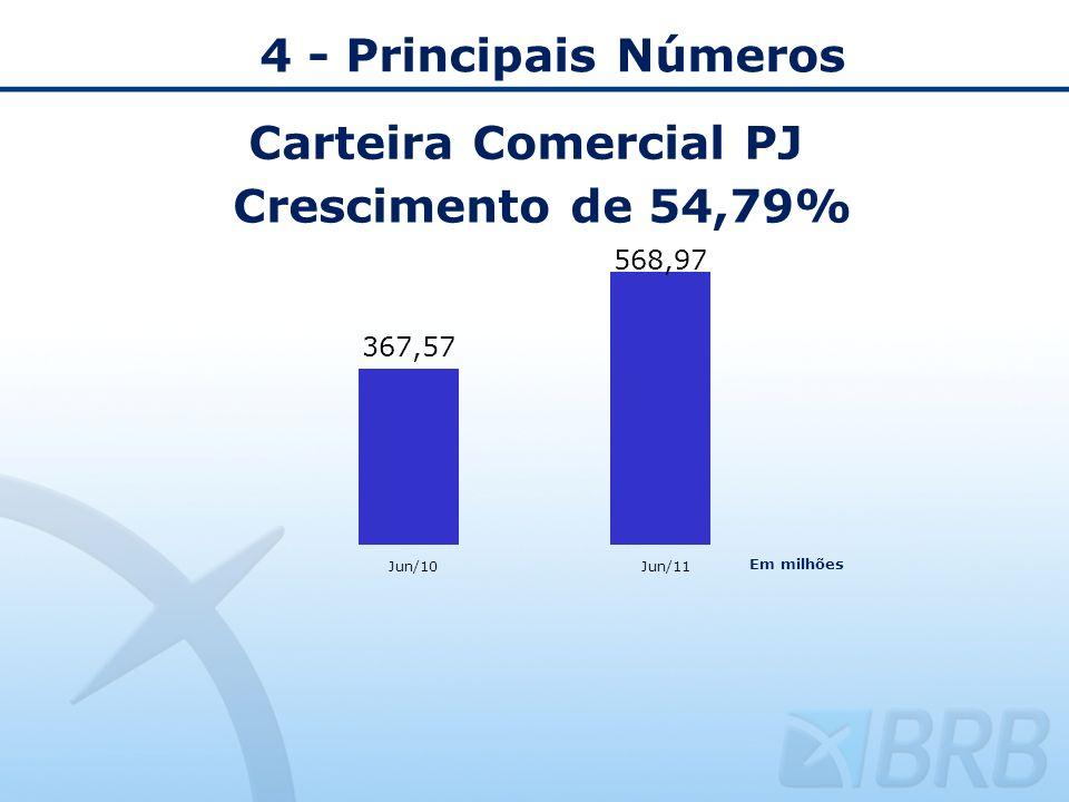 4 - Principais Números Carteira Comercial PJ Crescimento de 54,79% Jun/10Jun/11 Em milhões