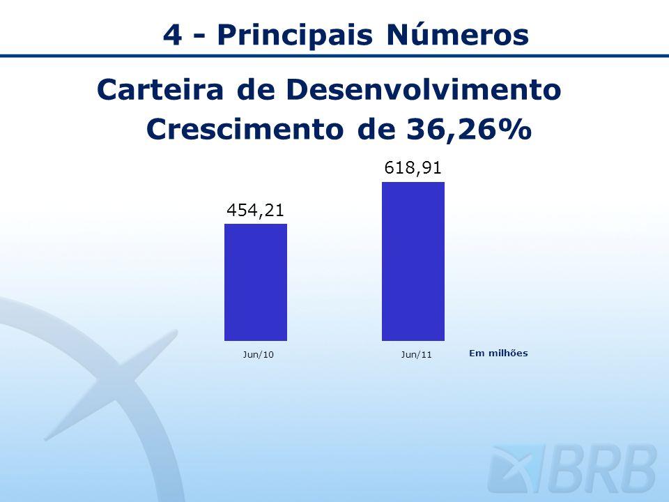 4 - Principais Números Carteira de Desenvolvimento Crescimento de 36,26% Jun/10Jun/11 Em milhões