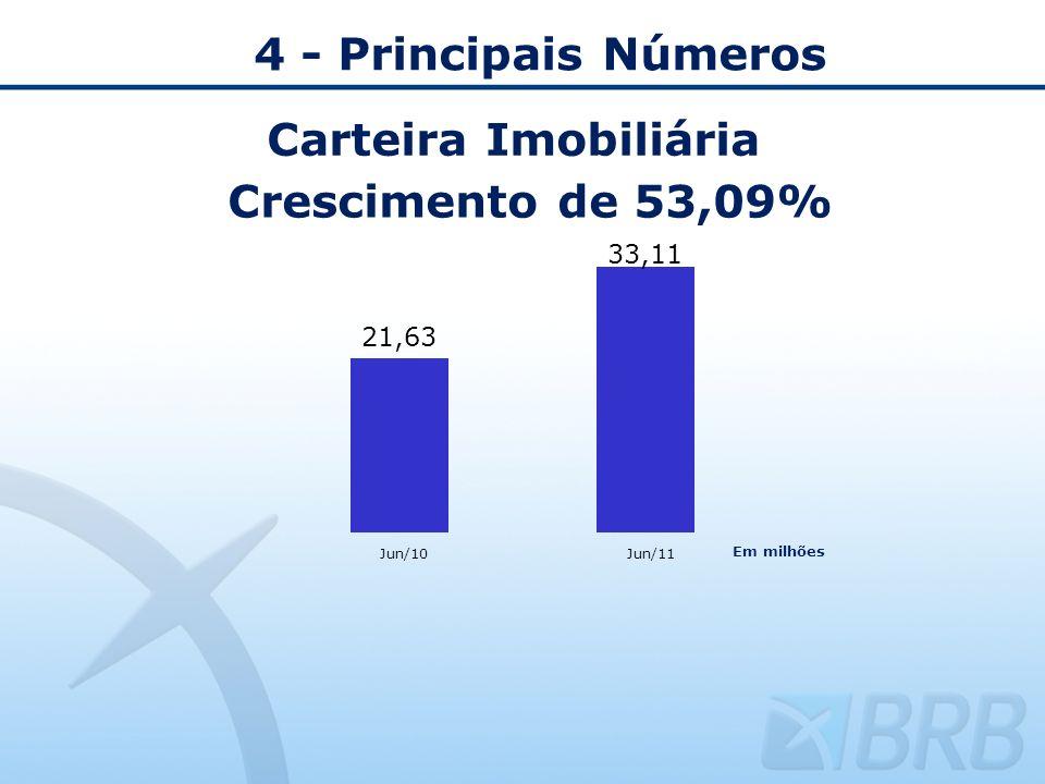 4 - Principais Números Carteira Imobiliária Crescimento de 53,09% Jun/10Jun/11 Em milhões